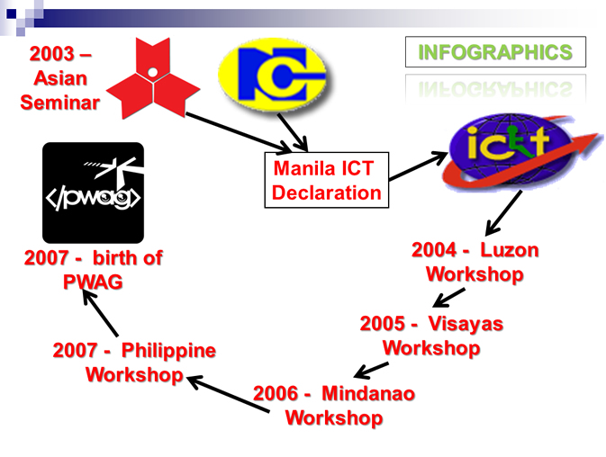 Birth of PWAG from 2004 Luzon, 2005 Visayas, 2006 Mindanao and Cebu conference.