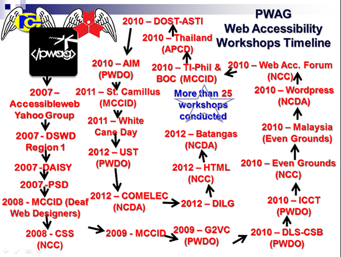 Timeline of Web Accessibility Trainings Conducted by PWAG since 2007 up to 2012